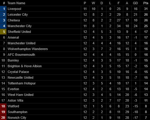 Giành 3 điểm trong trận đấu kỳ quặc, Man United nhảy vọt chóng mặt trên BXH Premier League - Ảnh 3.