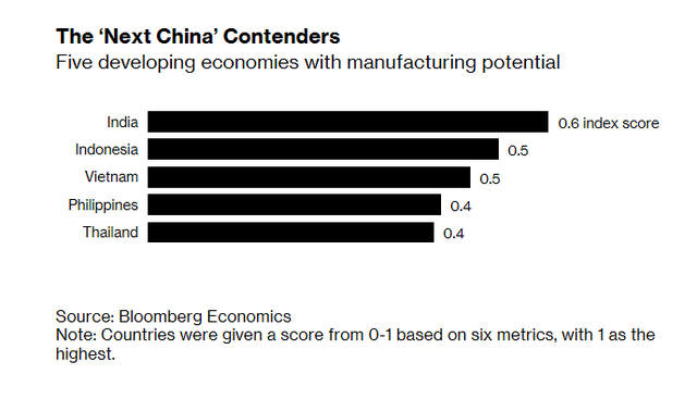 Image result for The 'Next China' Contenders Five developing economies with manufacturing potential