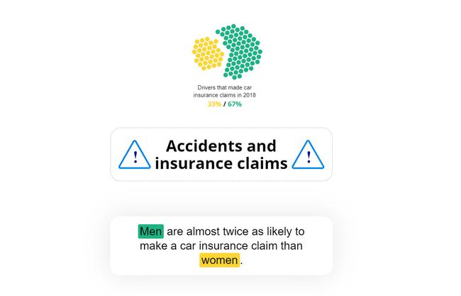 Nghe thật lạ nhưng kết quả nghiên cứu và thống kê lại cho thấy: Phụ nữ lái xe an toàn hơn đàn ông! - Ảnh 4.