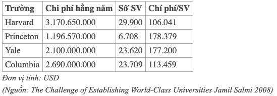 Mức phí đào tạo 35.000 USD/năm gây sốc của VinUni và thực trạng mỗi năm Việt Nam chảy máu ngoại tệ 3-4 tỷ USD cho học sinh du học nước ngoài - Ảnh 3.