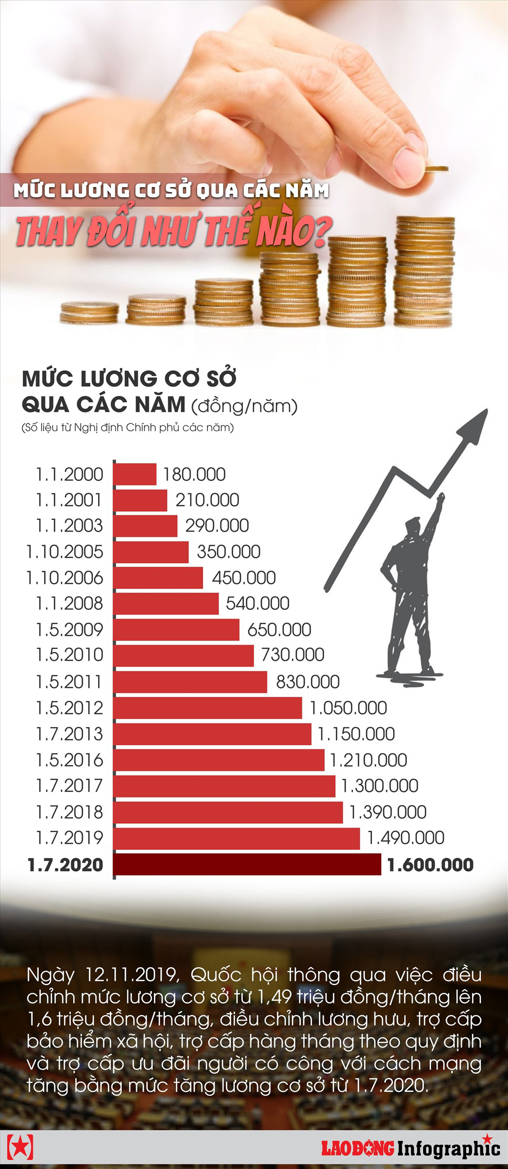 Infographic: Mức lương cơ sở qua các năm thay đổi như thế nào? - Ảnh 1.