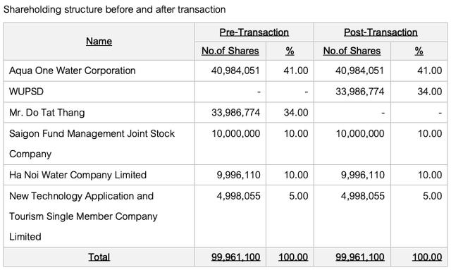 Cổ phiếu Nước Sông Đuống tăng 6 lần sau 3 năm: Shark Liên bất ngờ rời ghế CEO, hàng loạt xáo trộn về cổ đông - Ảnh 3.