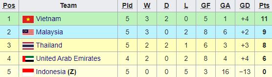 Vòng loại World Cup 2022: Việt Nam giữ vững ngôi đầu, Đông Nam Á liên tục gây sốc - Ảnh 4.