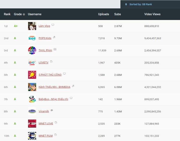 Lâm Vlog - YouTuber nghỉ học năm lớp 11 sở hữu kênh YouTube gần 3 triệu subs, được đánh giá chất lượng nhất Việt Nam là ai? - Ảnh 1.