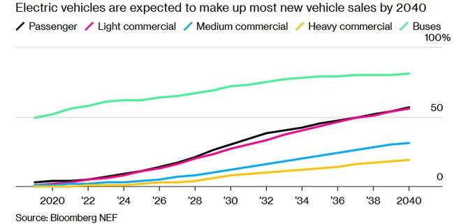 Xe điện khiến ngành công nghiệp dầu nhờn đang phải đối mặt với suy thoái - Ảnh 2.