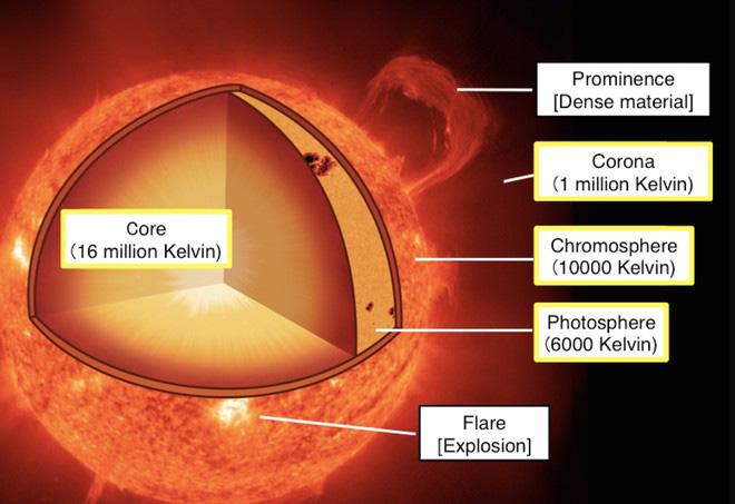 Tại sao bầu khí quyển mặt trời lại có nhiệt độ cao gấp hàng trăm lần so với bề mặt? - Ảnh 1.
