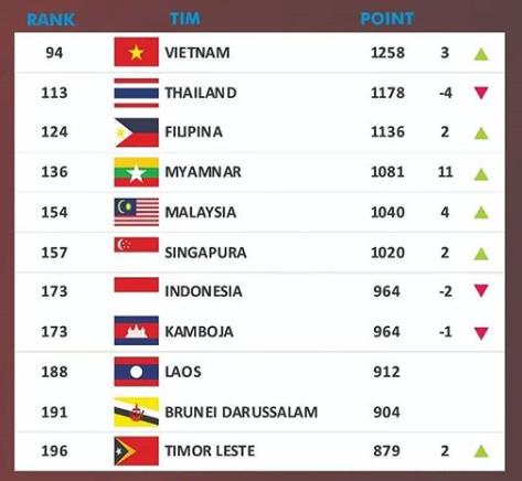 Thái Lan rơi liền 4 bậc, bị Việt Nam bỏ xa trên BXH FIFA - Ảnh 1.