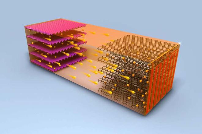 Thiết kế ngược đời của pin lithium-ion mới: sạc nóng ở 60 độ C chỉ 10 phút là đầy - Ảnh 1.