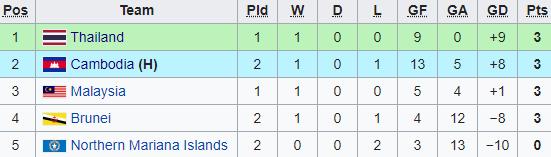 Thắng 9-0 tại vòng loại châu Á, Campuchia gửi chiến thư đến Thái Lan, Malaysia - Ảnh 2.