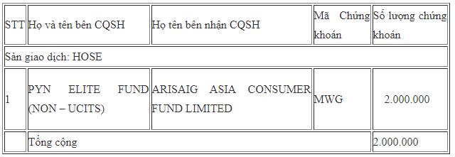 Các quỹ ngoại vừa trao tay 2 triệu cổ phiếu MWG của Thế giới Di động - Ảnh 1.