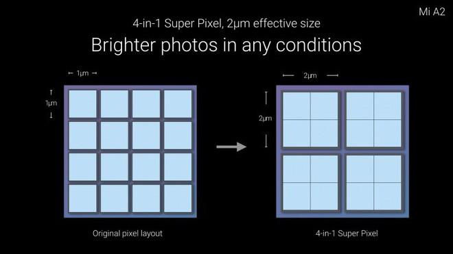 Ảnh 12MP lại rõ nét hơn hẳn 48MP? Nghe vô lý nhưng Google đã chứng minh điều này là sự thực - Ảnh 6.