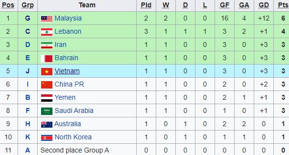 Vòng loại giải châu Á: Không tạo được mưa bàn thắng, Việt Nam đứng ở vị trí đầy rủi ro - Ảnh 1.