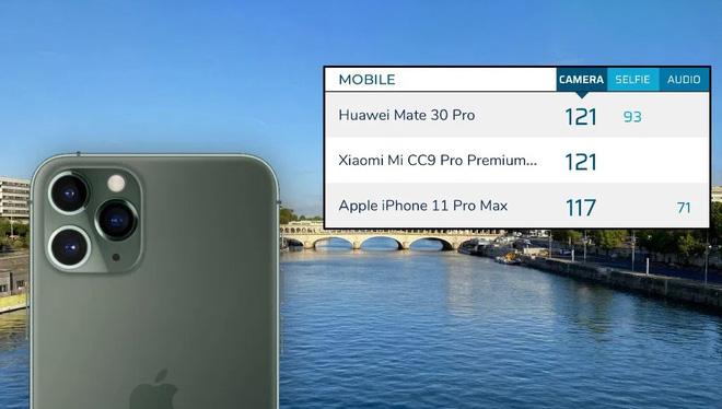 DxOMark đánh giá iPhone 11 Pro chụp ảnh xấu hơn cả Xiaomi - Ảnh 1.