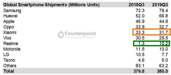 Thị phần chỉ bằng 1/3 nhưng Realme đang thực sự đe dọa Xiaomi - Ảnh 2.