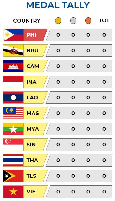 Cập nhật BXH SEA Games: Việt Nam đón cơn mưa vàng, Philippines một mình một ngựa - Ảnh 9.