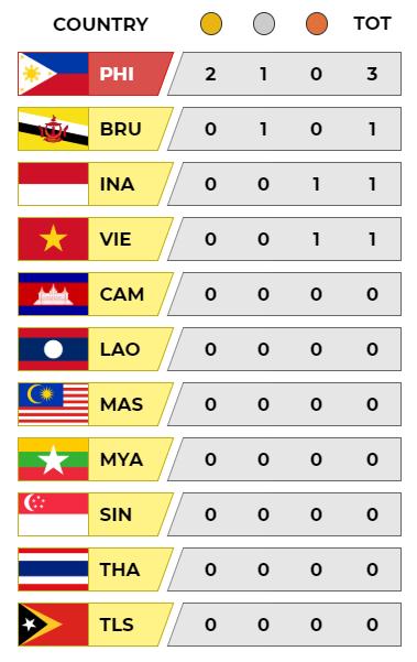 Cập nhật BXH SEA Games: Việt Nam đón cơn mưa vàng, Philippines một mình một ngựa - Ảnh 7.
