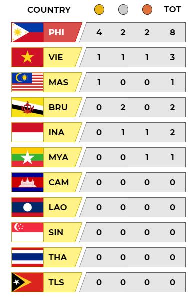 Cập nhật BXH SEA Games: Việt Nam đón cơn mưa vàng, Philippines một mình một ngựa - Ảnh 6.