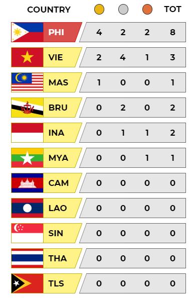Cập nhật BXH SEA Games: Việt Nam đón cơn mưa vàng, Philippines một mình một ngựa - Ảnh 5.