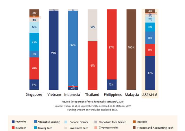 Việt Nam từ chót bảng bật lên vị trí thứ hai trong ASEAN 6 về hút vốn đầu tư cho fintech năm 2019 - ảnh 3