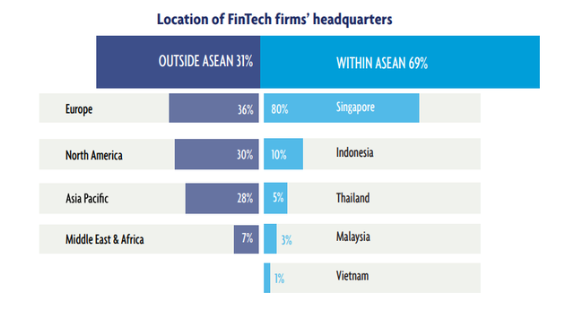 Việt Nam từ chót bảng bật lên vị trí thứ hai trong ASEAN 6 về hút vốn đầu tư cho fintech năm 2019 - ảnh 6