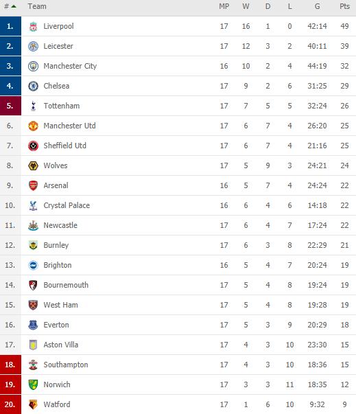 Man United đứt mạch chiến thắng, Mourinho đưa Tottenham áp sát top 4 - Ảnh 4.