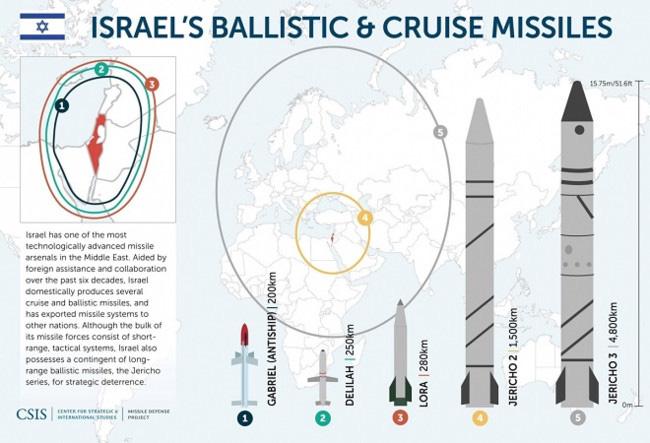 Không khua chiêng gõ trống nhưng vũ khí hủy diệt của Israel có thể khiến Iran co rúm - ảnh 2