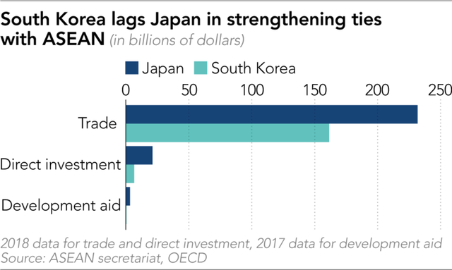Nikkei: Tại sao Việt Nam là ngoại lệ trong cuộc đua của Hàn Quốc và Nhật Bản ở thị trường ASEAN? - ảnh 1