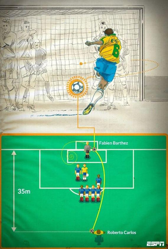 Khoa học giải thích cú sút phạt không tưởng của Roberto Carlos năm 1997 - Ảnh 1.