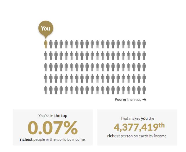 Chỉ một cú click để biết mình giàu thứ mấy trên thế giới, bạn sẽ bất ngờ về kết quả! - Ảnh 6.