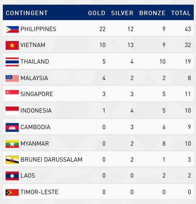 CHỐT BXH SEA Games 2019 ngày 2/12: Việt Nam vững vàng ở vị trí thứ 2, bỏ xa Thái Lan - Ảnh 6.