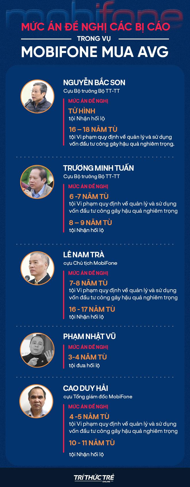 Ngày 4 xét xử vụ MobiFone mua AVG: Cựu Bộ trưởng Nguyễn Bắc Son hứa hẹn  sớm khắc phục hậu quả - Ảnh 10.