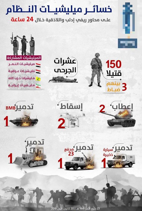 CẬP NHẬT: Lính người Nga tham chiến, Thổ quyết chơi lớn tung 3.400 phiến quân Syria vào Libya? - Ảnh 33.