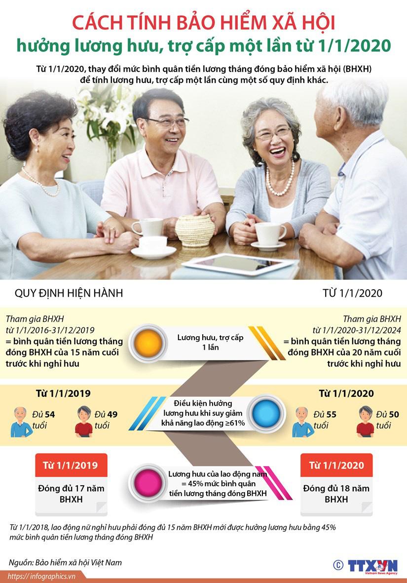 Cách tính bảo hiểm xã hội hưởng lương hưu, trợ cấp một lần - Ảnh 1.