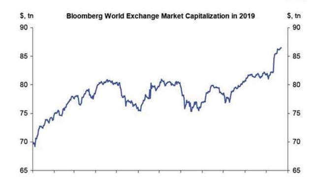 Phố Wall liên tiếp lập đỉnh, chứng khoán thế giới có thêm 17 nghìn tỷ USD trong năm 2019 - Ảnh 1.