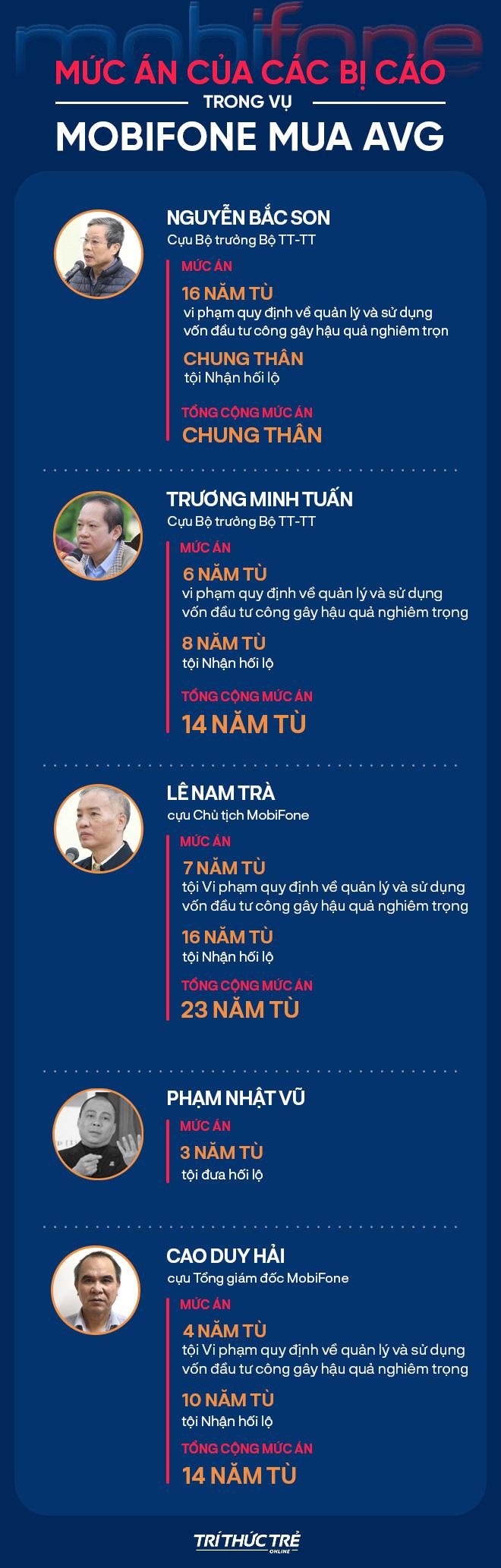 Tuyên án cựu Bộ trưởng Nguyễn Bắc Son, Trương Minh Tuấn và đồng phạm trong vụ MobiFone mua AVG - Ảnh 2.
