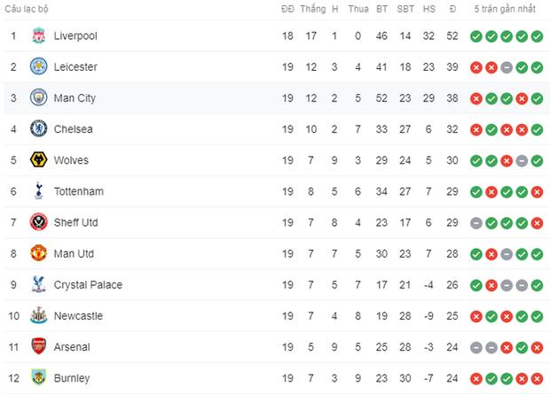Thua ngược dù dẫn 2-0, Manchester City giương cờ trắng trong cuộc đua vô địch Ngoại hạng Anh - Ảnh 11.