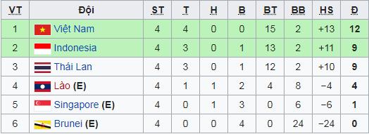 HLV Nishino và BHL Thái Lan lắc đầu, lặng lẽ rời sân ngay sau bàn thắng của Hà Đức Chinh - Ảnh 3.