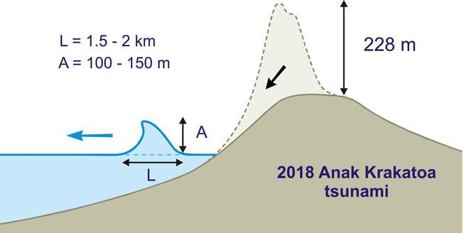 Nghiên cứu mới: Vụ phun trào núi lửa Indonesia năm 2018 đã tạo ra sóng thần cao ít nhất 100m - Ảnh 1.