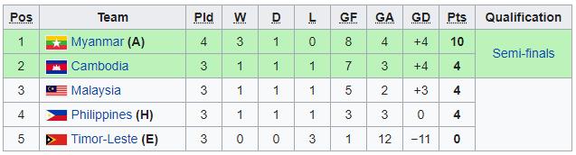 KẾT THÚC Campuchia 3-1 Malaysia, Timor-Leste 1-6 Philippines: Campuchia có tấm vé lịch sử - Ảnh 1.