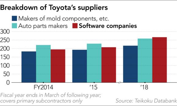 Xu thế phương tiện thông minh đang phá vỡ hệ thống dây chuyền sản xuất cứng nhắc của Toyota - Ảnh 2.
