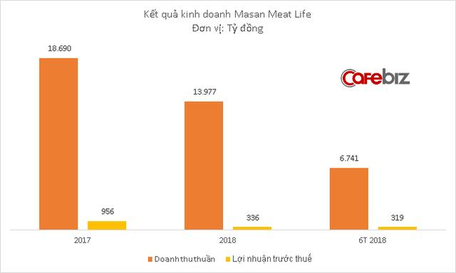 Công ty thịt mát của Masan sắp lên sàn chứng khoán, định giá 1,1 tỷ USD - Ảnh 2.