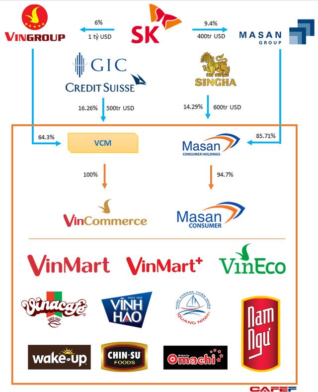 VinMart& VinMart+ tạm dừng nhập hàng1 – 2 ngàykiểm kê chuẩn bị sáp nhập với Masan - Ảnh 1.