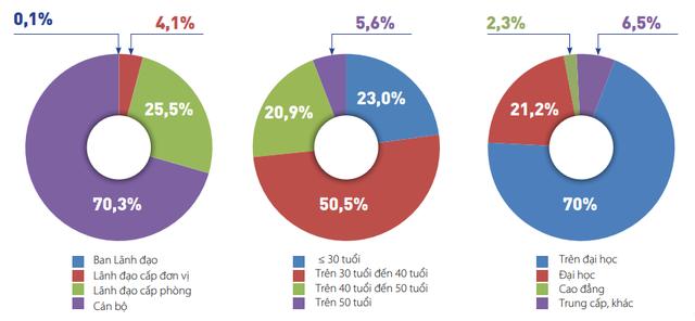 Choáng với bằng cấp nhân viên của một ngân hàng lớn: Nhân sự có trình độ trên đại học chiếm tới 70% - Ảnh 1.