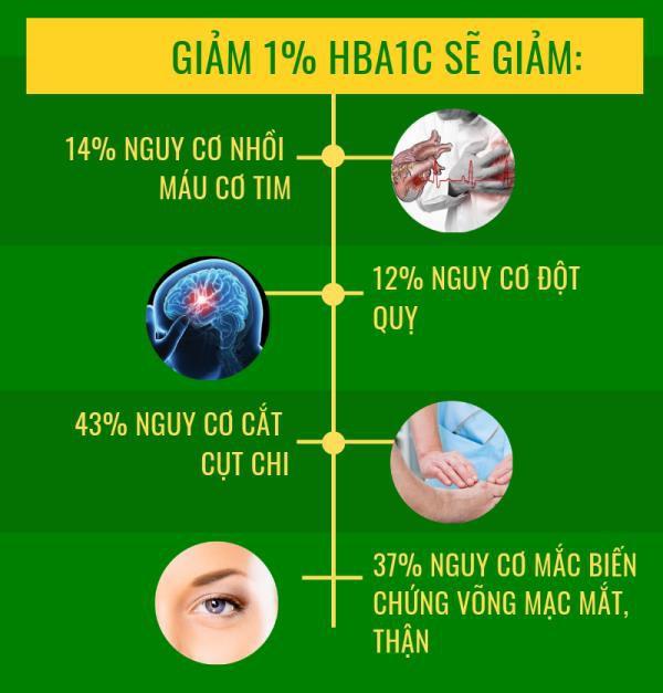 Kiểm soát chỉ số HbA1c đúng cách giúp đường huyết ổn định hơn - Ảnh 2.