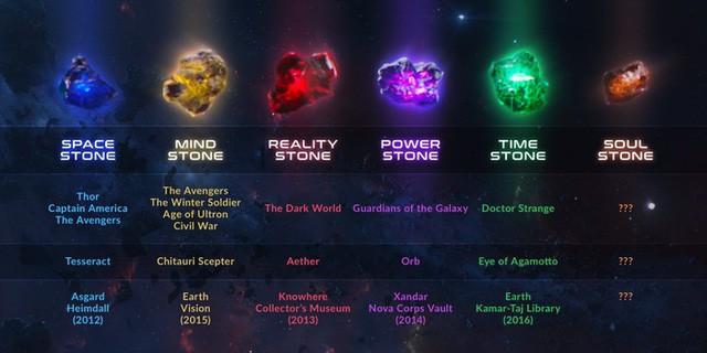 Mỗi viên đá Vô Cực chính là đại diện sức mạnh của một siêu anh hùng Avengers? - Ảnh 1.