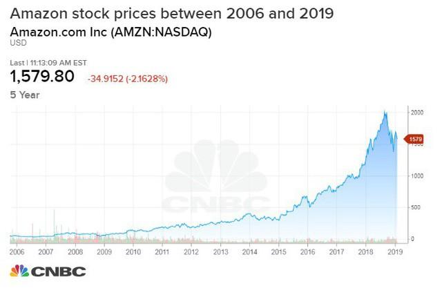 Nếu đầu tư 1.000 USD vào Amazon 10 năm trước, đây là số tiền bạn có ở hiện tại - Ảnh 1.