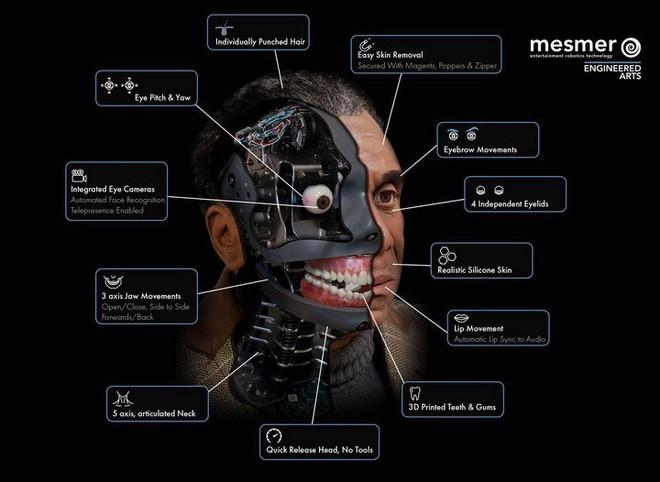 Gặp gỡ Ai-Da, robot kiêm nghệ sỹ AI đầu tiên trên thế giới có thể vẽ phác họa và trò chuyện như người - Ảnh 4.