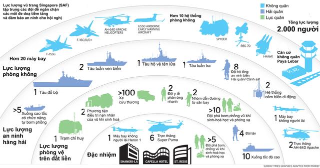 Singapore đã tổ chức Hội nghị Thượng đỉnh Mỹ-Triều như thế nào: Chi 15 triệu USD cho sự kiện, thiết lập hàng rào an ninh 4 lớp trong suốt 3 ngày diễn ra - Ảnh 5.