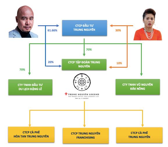 Khoản tài sản ngầm khổng lồ chưa phân định trong cuộc ly hôn của ông chủ cà phê Trung Nguyên - Ảnh 2.