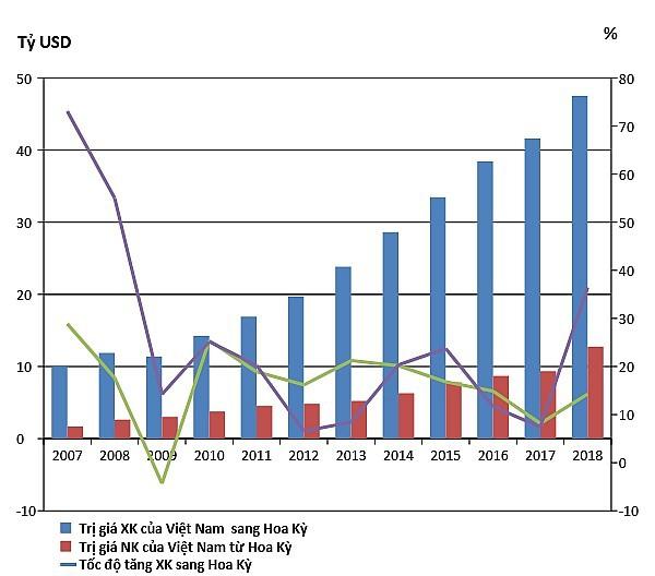 Thương mại Việt-Mỹ: Từ 450 triệu đến hơn 60 tỷ USD  - Ảnh 1.